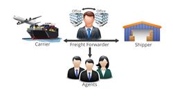 Freightos-Diagram