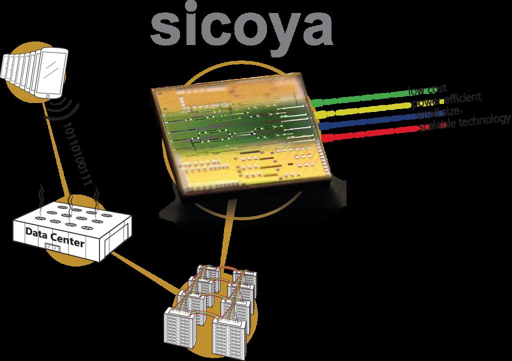 Sicoya