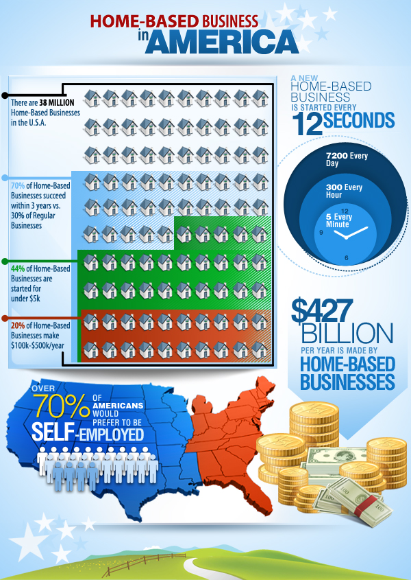 home based business in america