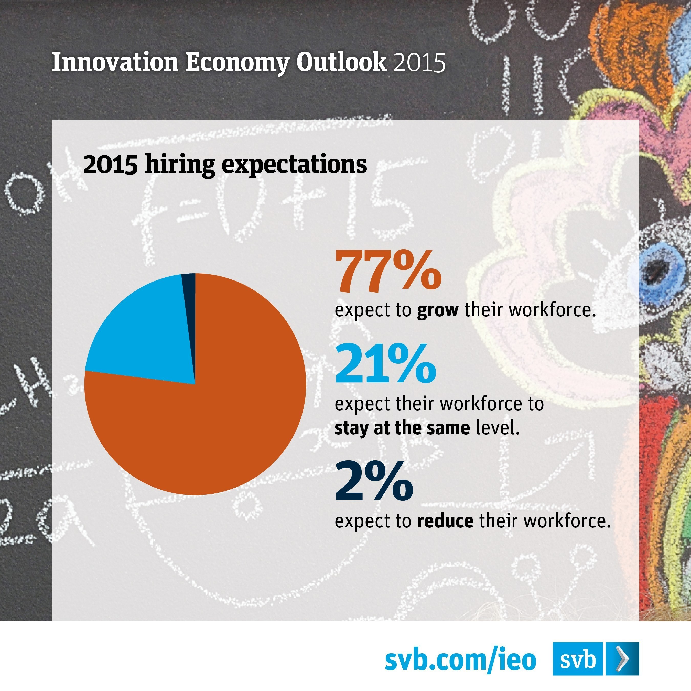 Silicon Valley Bank Survey 2015 Infographic