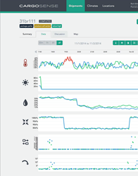 CargoSense MicroAnalytics Dashboard