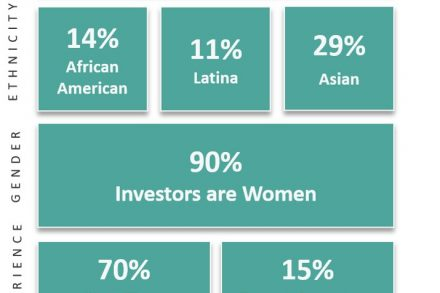 How Women Invest