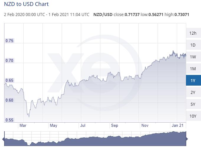 nzd to usd chart